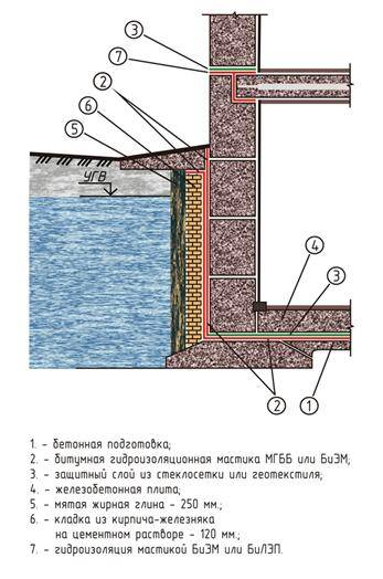 Технологии гидроизоляции цоколя своими руками