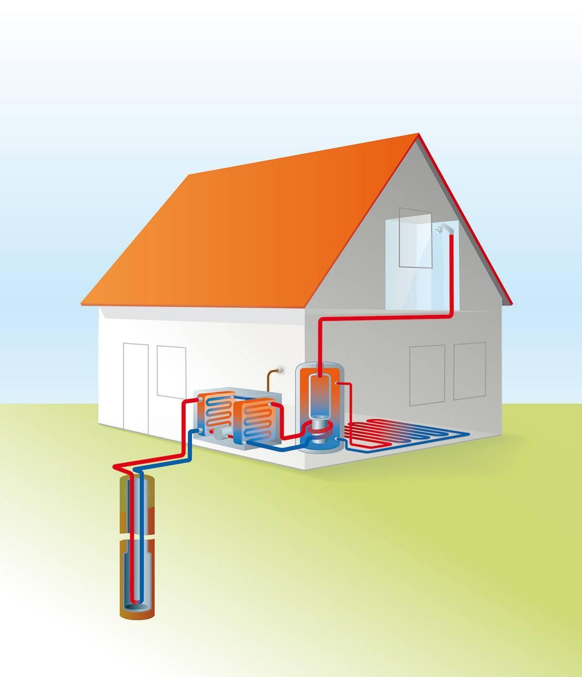 Геотермальное отопление дома: принцип работы, преимущества, выполнение монтажа