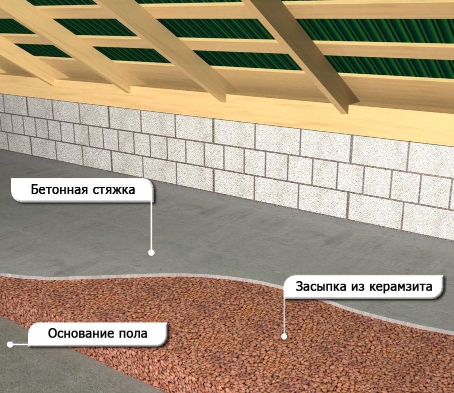 Что такое керамзит: классификация, свойства и область применения утеплителя