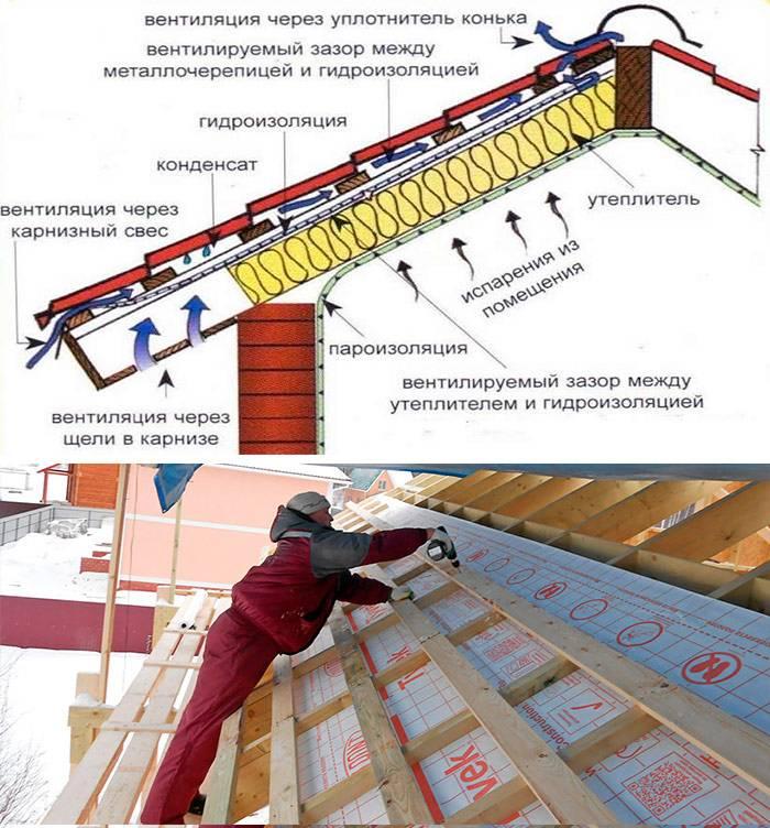 Как правильно укладывать пароизоляцию на крышу