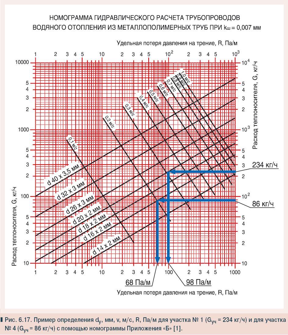 TepliusГидравлический расчет однотрубной и двухтрубной системы отопления с формулами, таблицами и примерами