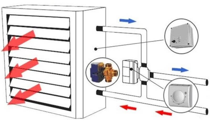Приточная вентиляция с подогревом