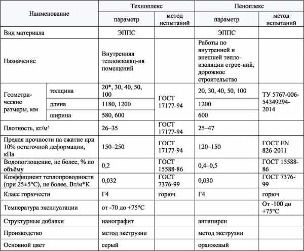 Плотность экструдированного пенополистирола, плотность пенопласта для утепления стен