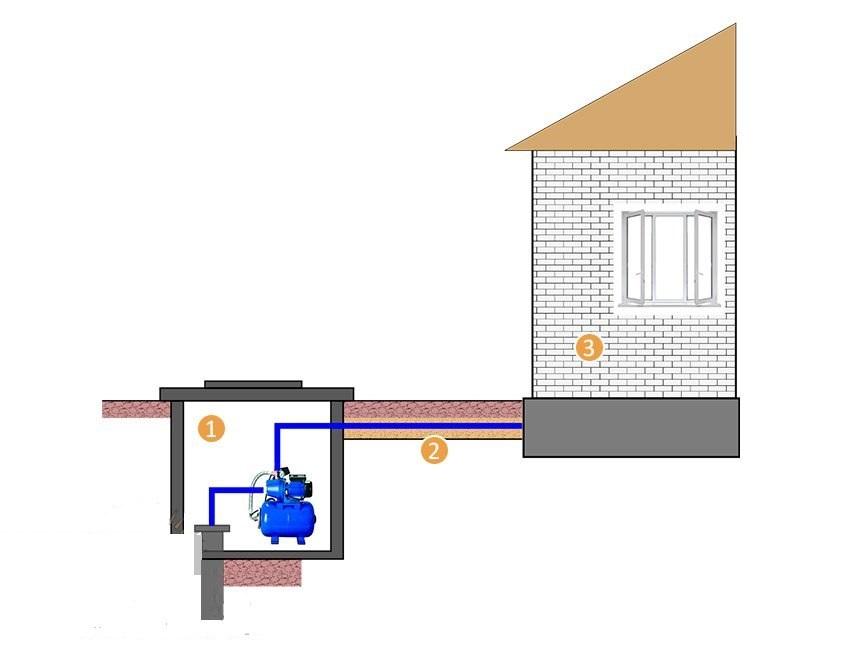 Как подключить насосную станцию в частном доме?