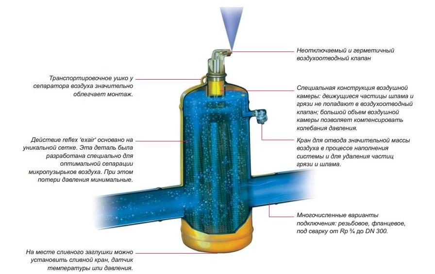 Сепаратор воздуха и шлама для систем отопления