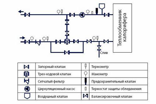 Обвязка калорифера - примеры схем и различных вариантов