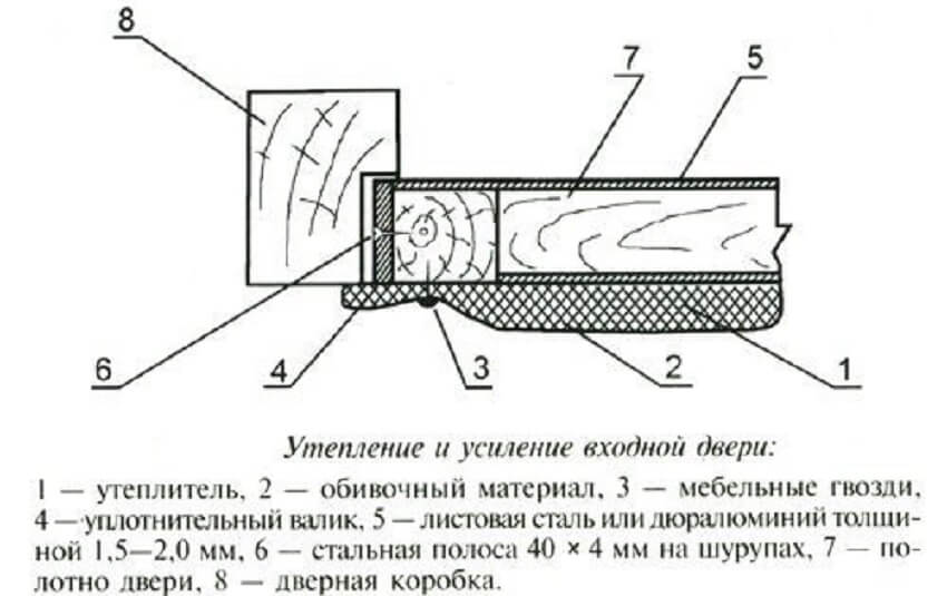 Как утеплить деревянную дверь в частном доме: виды материалов, как сделать теплоизоляцию своими руками