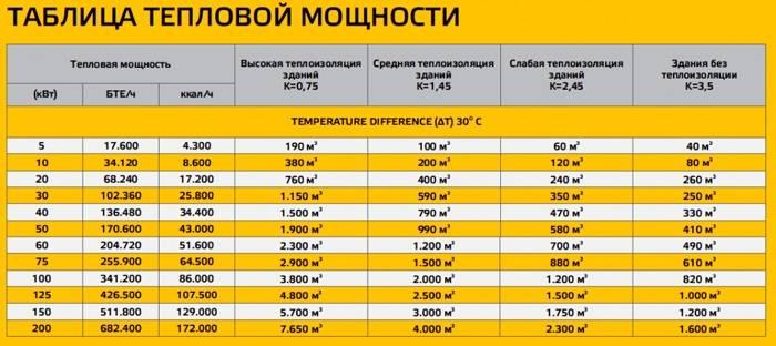 Как сделать расчет стальных радиаторов отопления – учитываем все нюансы