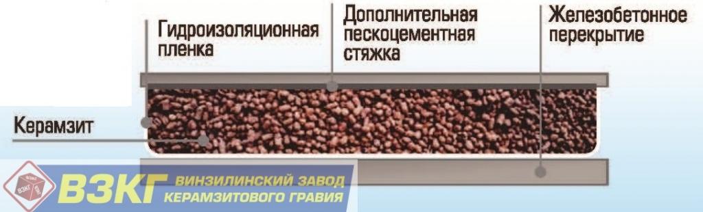 Дешево и экологично: пошаговая инструкция по утеплению пола керамзитом