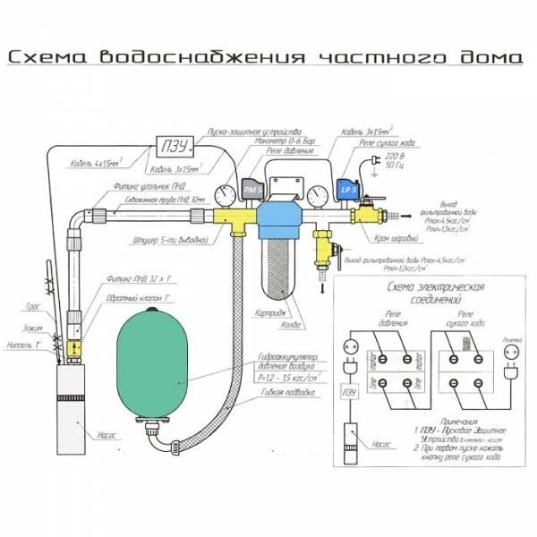 Скважинный насос «водолей»: устройство, схема подключения и мелкий ремонт