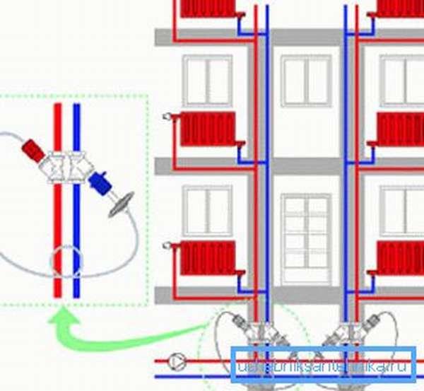 Балансировка однотрубной и двухтрубной систем отопления своими руками
