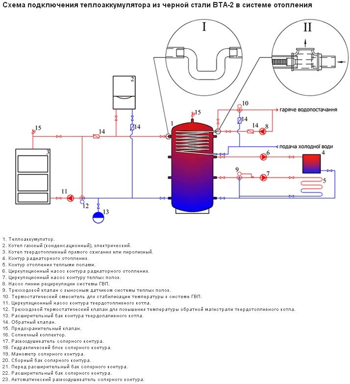 Теплоаккумулятор для котла