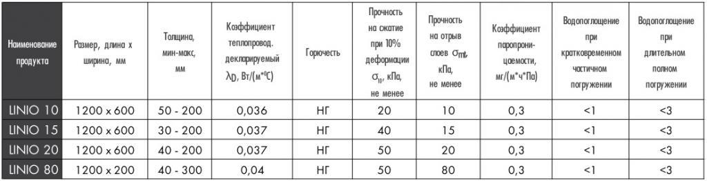 Paroc linio 80 - paroc.ru