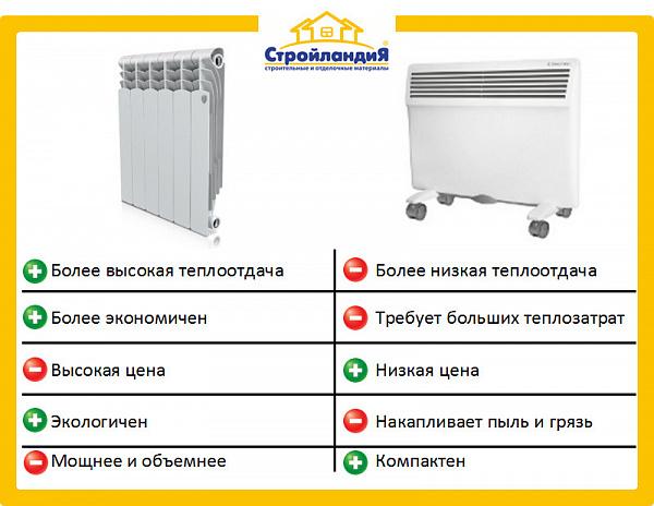 Что лучше, конвектор или масляный радиатор
