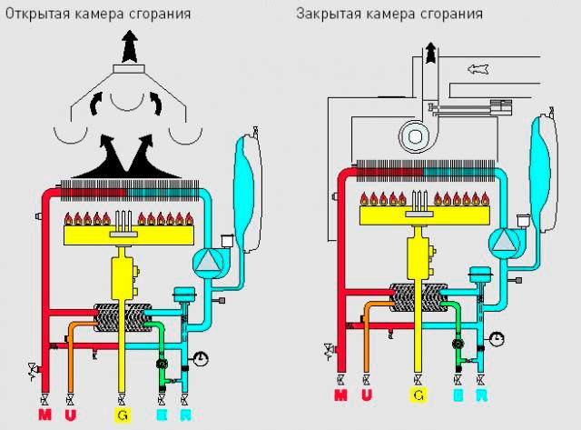 Устройство и принцип работы двухконтурных газовых котлов: схема и критерии выбора