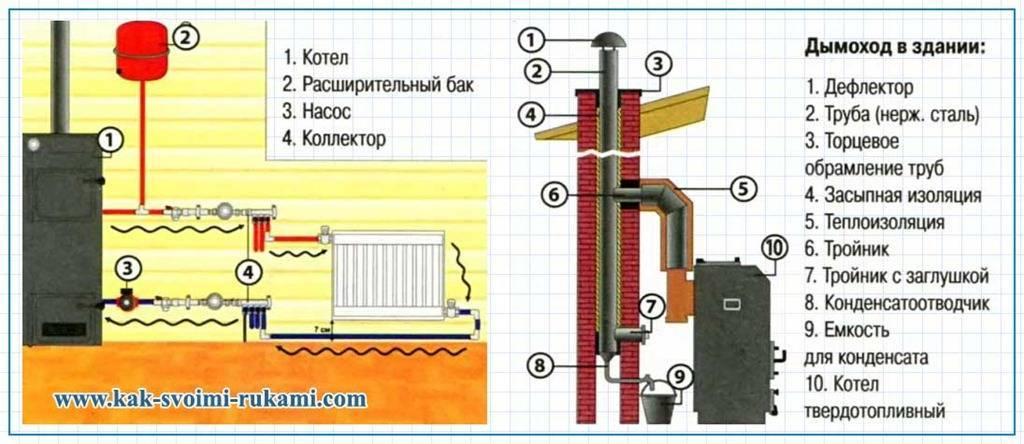 Как отопить дачу: обзор систем отопления