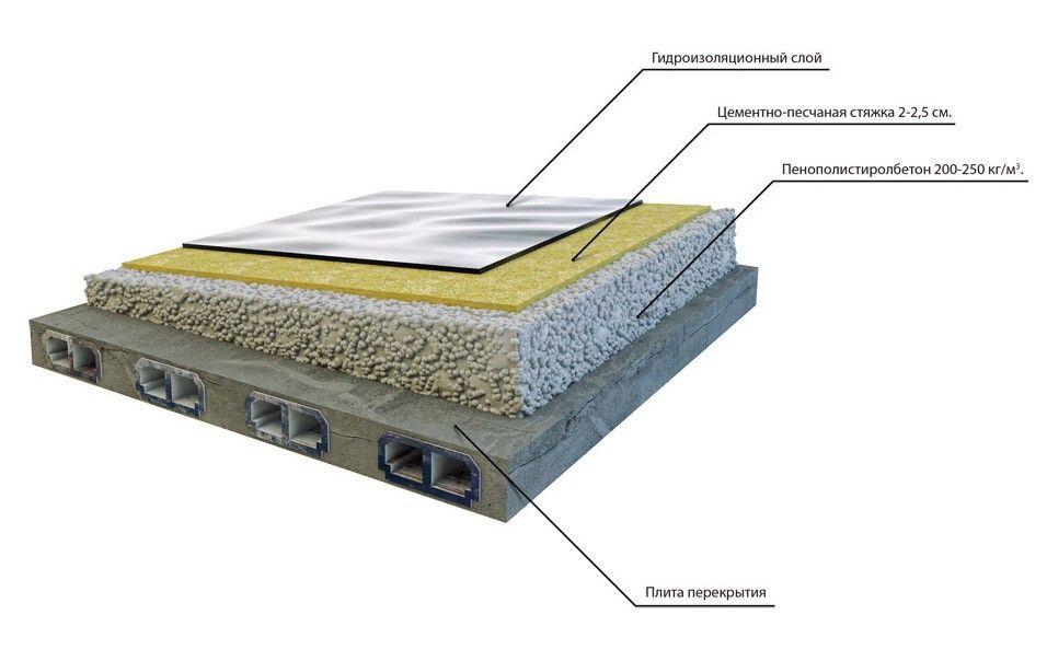 Теплая кровля для плоской крыши и устройство пирога
