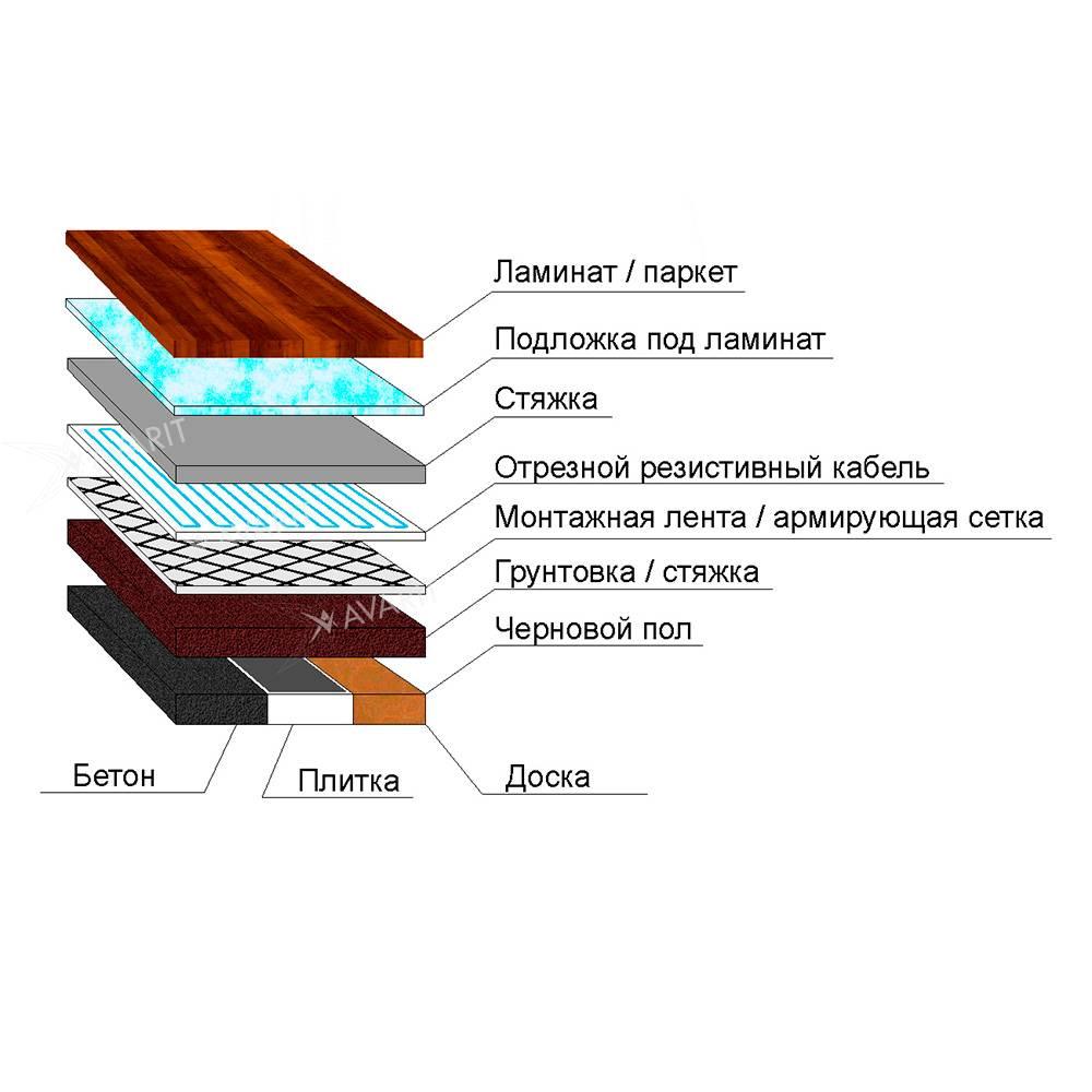 Какой ламинат лучше для теплого пола – выбираем оптимальный материал