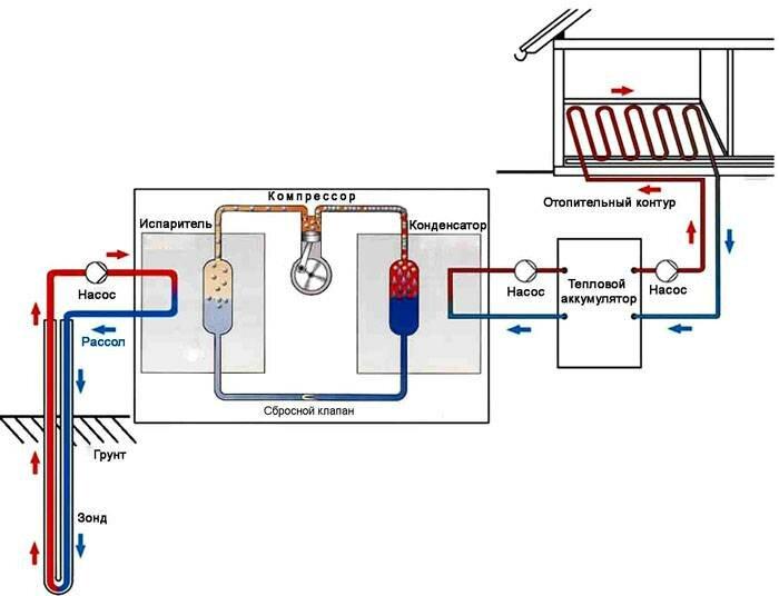 Тепловой насос для отопления дома - принцип работы