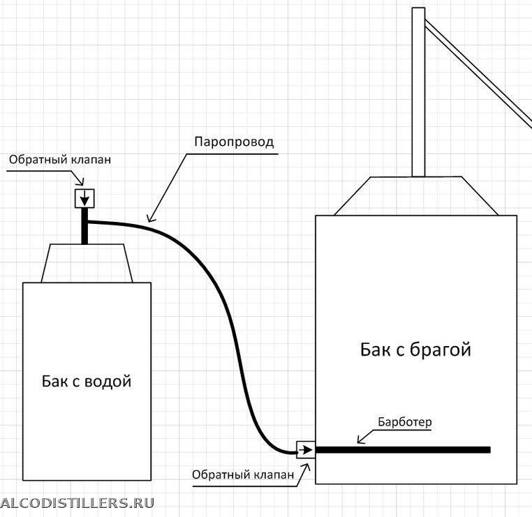 Парогенератор своими руками. как самостоятельно смастерить парогенератор: правила и рекомендации