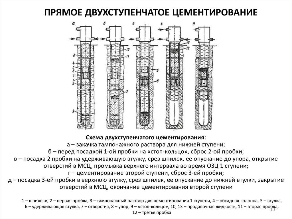 Цементирование скважин: способы и технология тампонирования