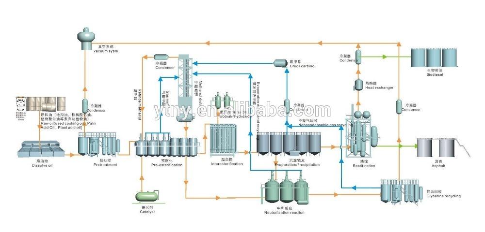 Как производят биотопливо?