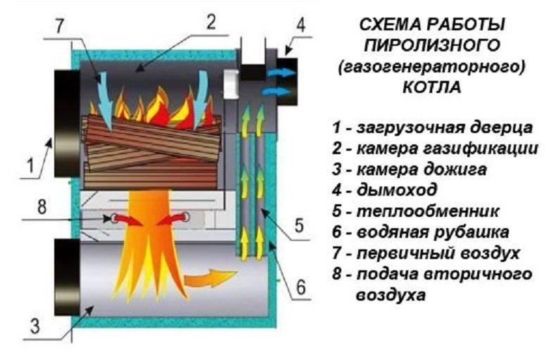 Печь на дровах: принцип работы, плюсы и минусы, разновидности, правила выбора