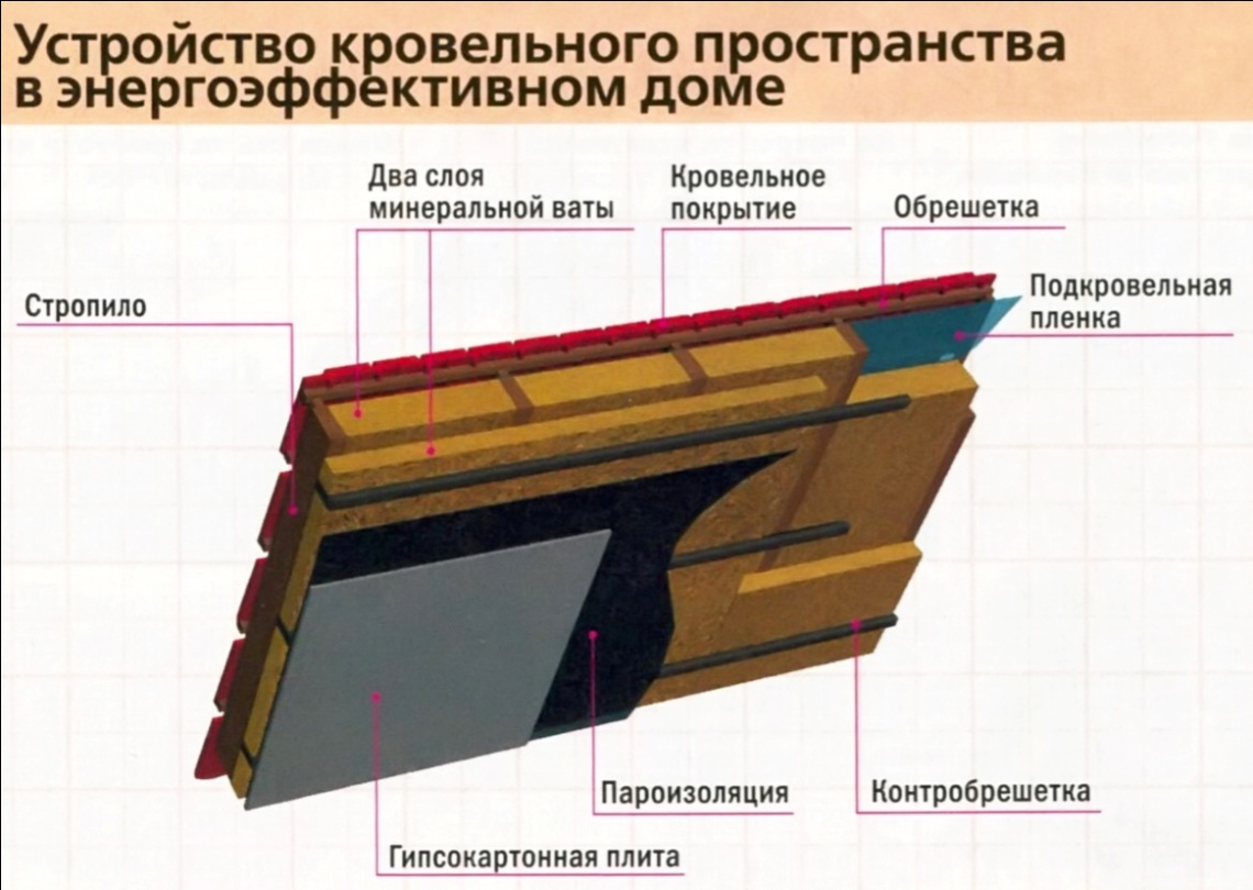Выбираем качественный негорючий утеплитель для стен и потолков