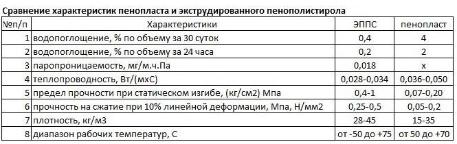 Теплопроводность и плотность пеноплэкса, сравнение с пенополистиролом псб - таблица значений