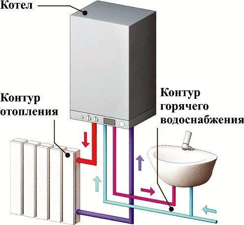Двухконтурный газовый котел: принцип работы, особенности