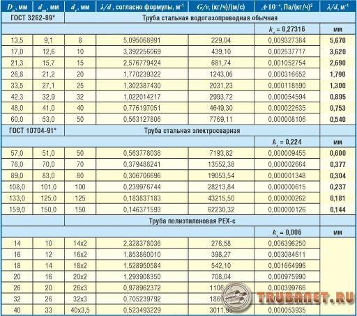 Как рассчитать диаметр трубы для отопления, выбор трубопровода в частном доме, таблица