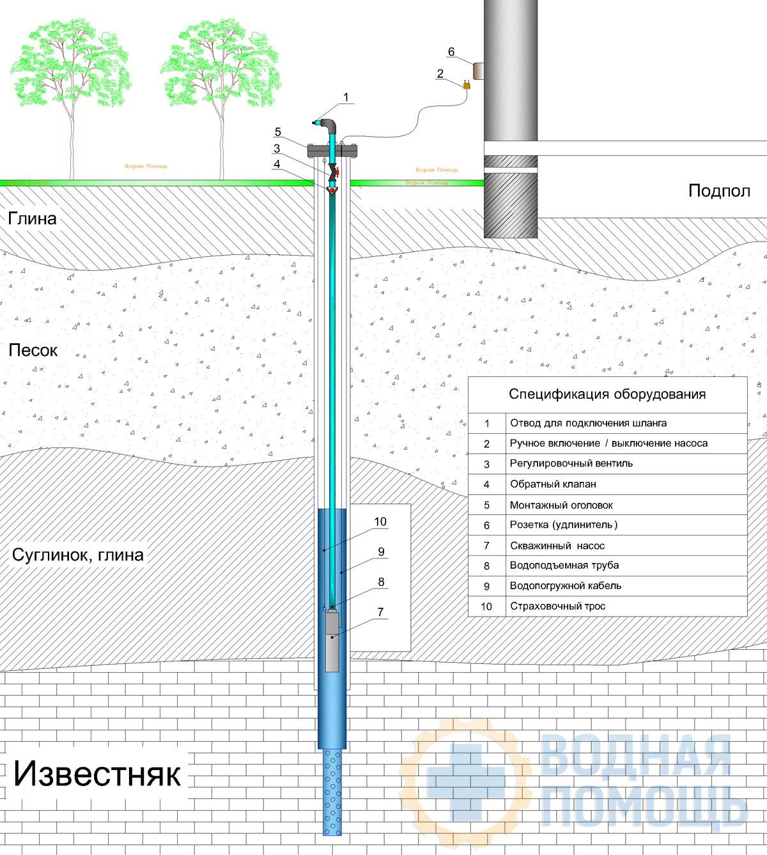 Обустройство скважины на воду своими руками: пошаговая инструкция от а до я + видео