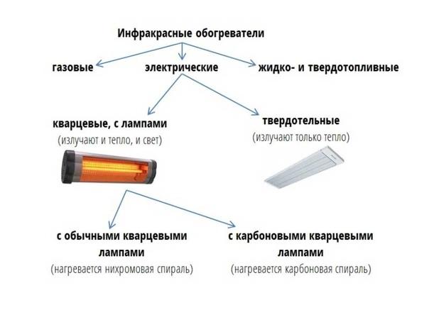 Лучшие инфракрасные обогреватели: как выбрать инфракрасный обогреватель