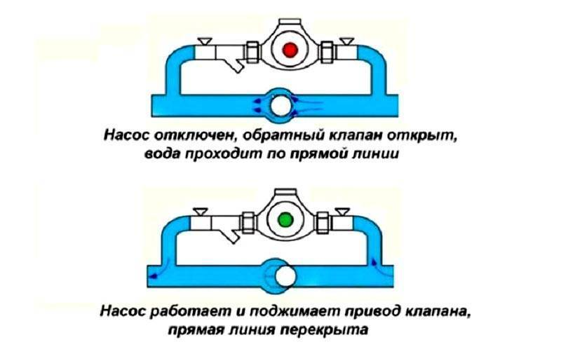 Лепестковый, шаровый, вентильный и другие обратные клапаны для отопления