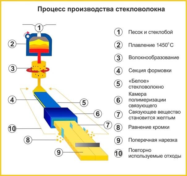 Свойства рулонного утеплителя в качестве теплоизоляционного материала