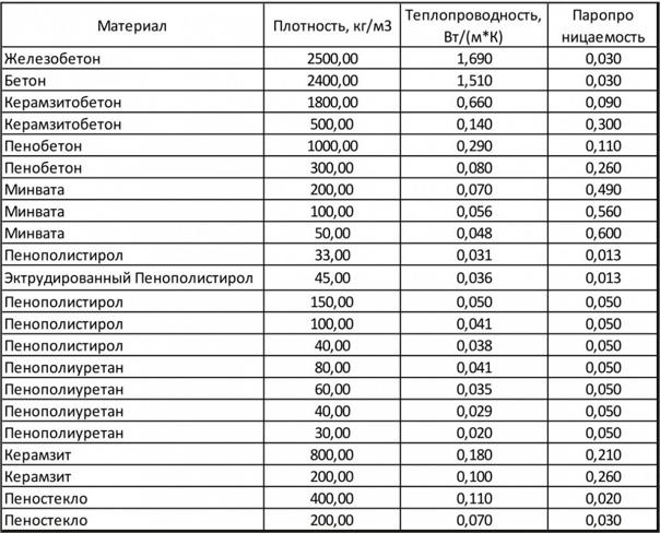 Таблица теплопроводности строительных материалов