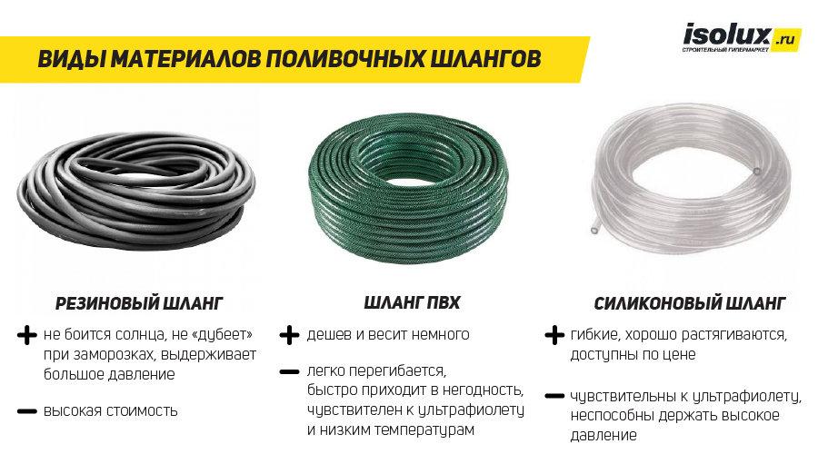 Как выбрать садовый шланг, который не доставит проблем. критерии выбора. фото — ботаничка.ru
