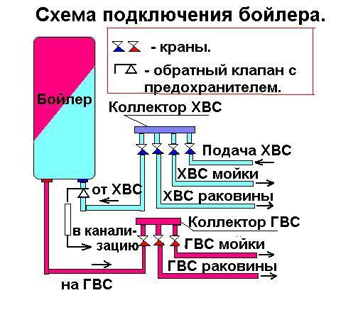 Как правильно подключить бойлер к системе водоснабжения