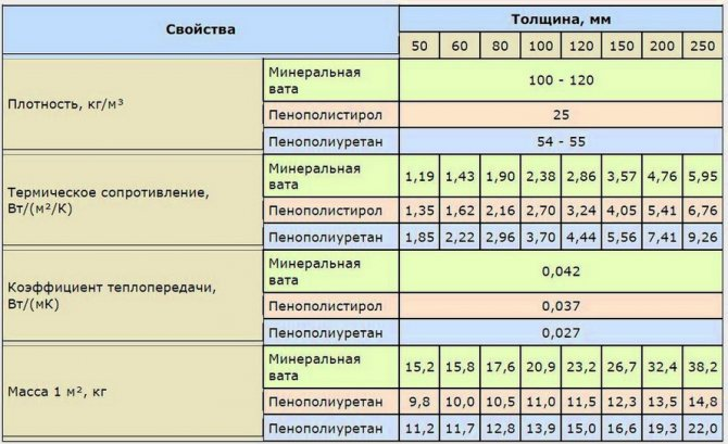 Онлайн калькулятор расчета количества утеплителя