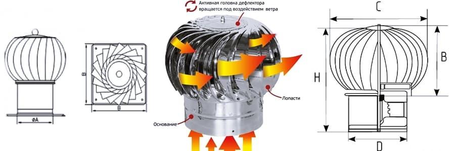 Дефлекторы для вентиляции: изготовление, устройство, расчет турбодефлектора