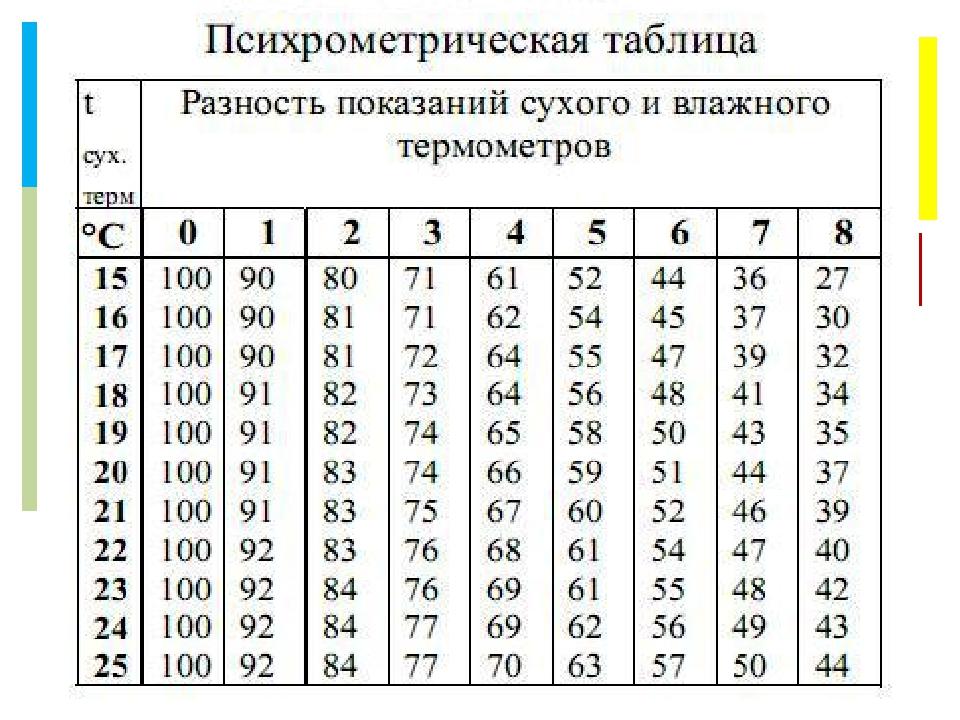 Как измерить влажность воздуха в домашних условиях + таблица