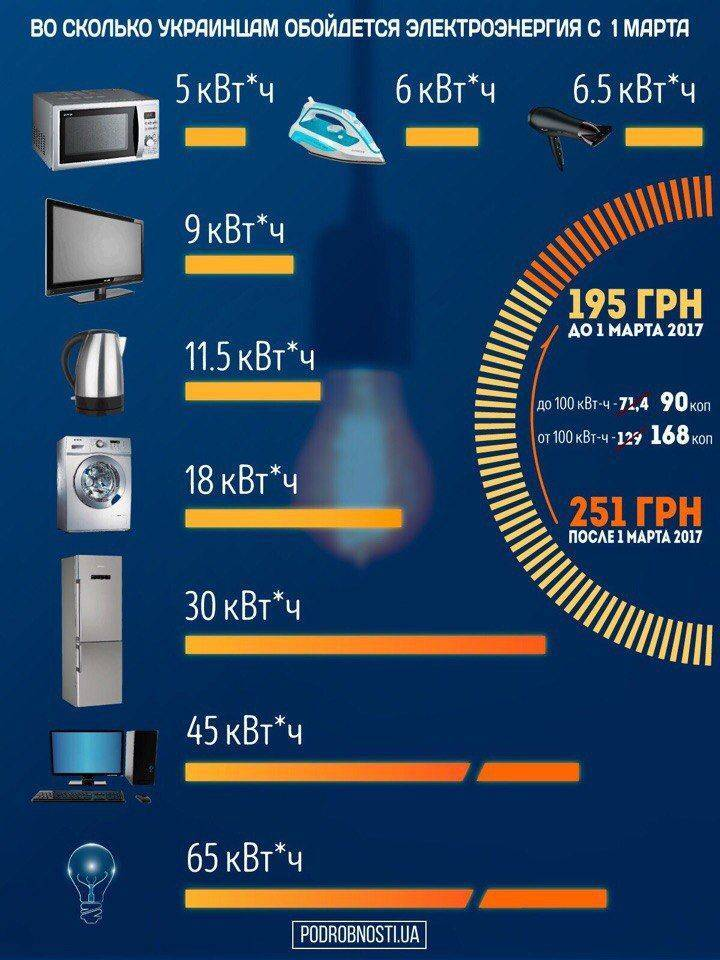 Сколько электроэнергии потребляет теплый пол на 1 м2 в час или месяц, как снизить расход