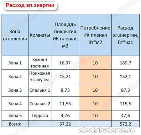 Электрический теплый пол: расход электроэнергии и калькулятор энергопотребления на квадратный метр