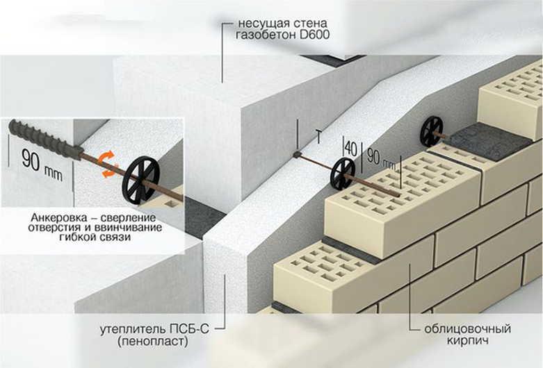 Утепление стен из газосиликатных блоков снаружи