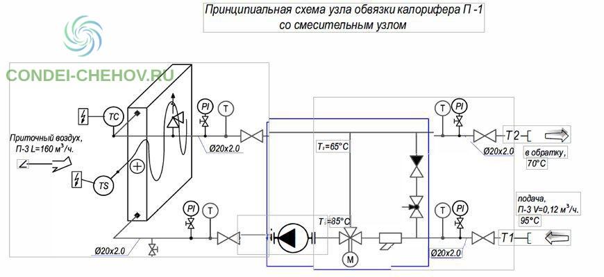 Узел обвязки калорифера приточной установки - правильный монтаж