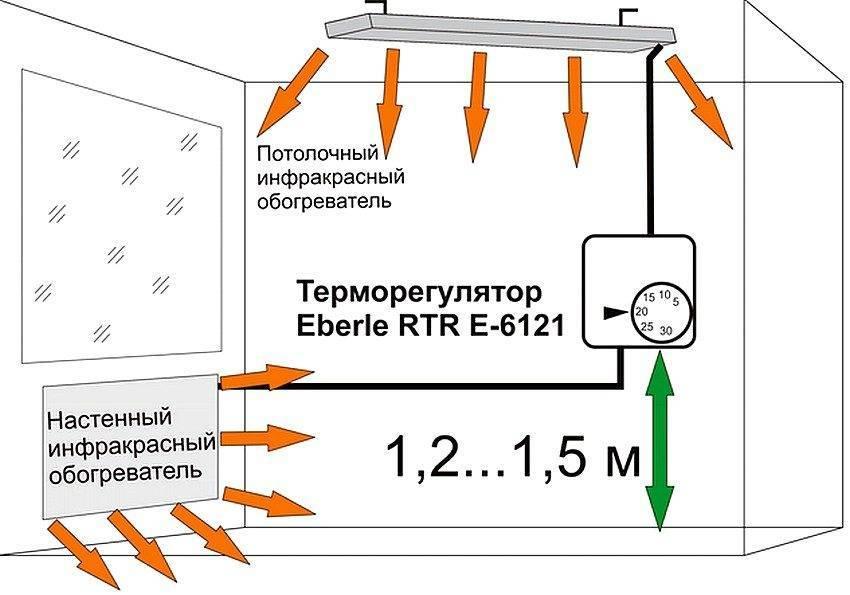 Установка инфракрасных обогревателей: плюсы и минусы, принцип работы приборов, монтаж конструкций на потолок
