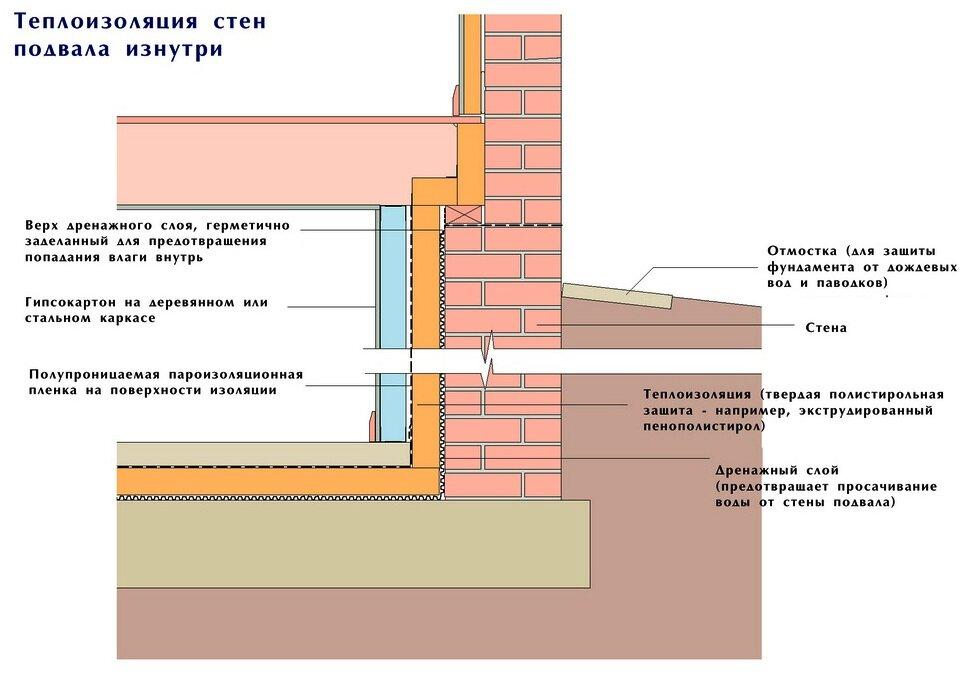 Правильная гидроизоляция от грунтовых вод для кирпичного погреба
