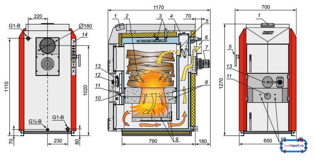 Обзор современных пиролизных котлов отопления: что это за «звери» и как выбрать достойный вариант?