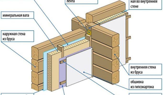 Как правильно утеплить изнутри деревянный дом?