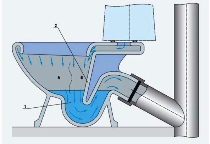 Система антивсплеск в унитазе что это - все о канализации